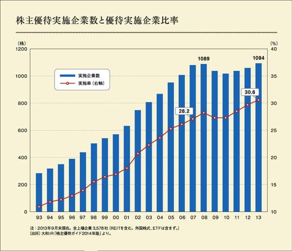 株主優待実施企業数と優待実施企業比率