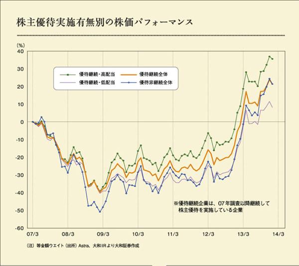 株主優待実施有無別の株価パフォーマンス