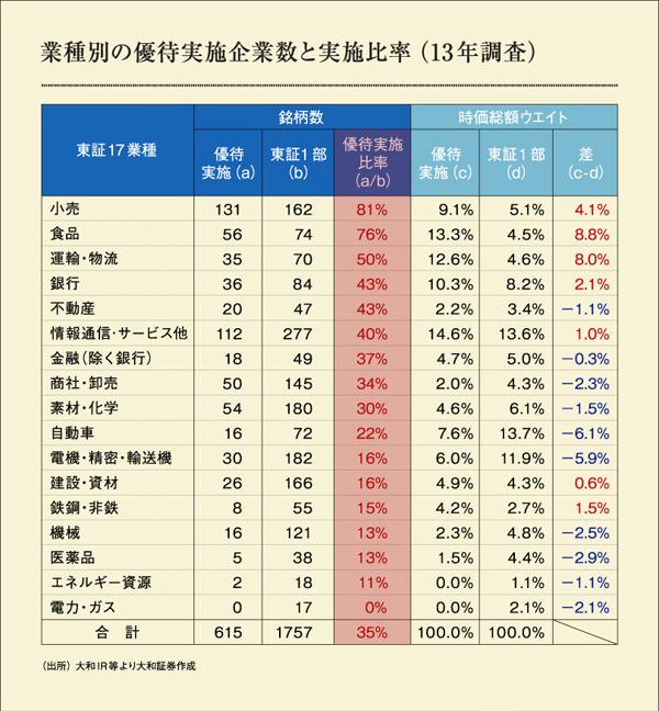 業種別の優待実施企業数と実施比率(13年調査)