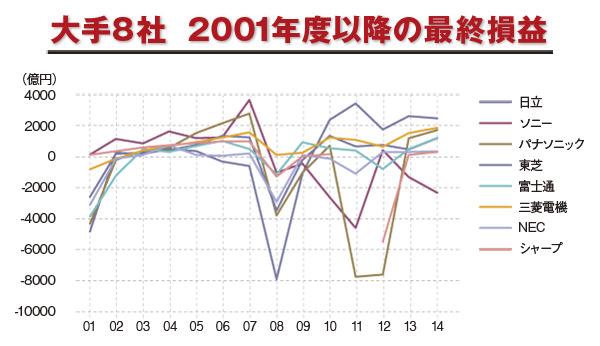 電機大手8社 2001年度以降の最終損益