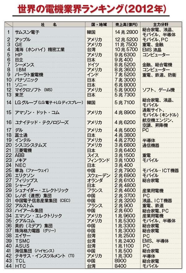 世界の電機業界ランキング2012