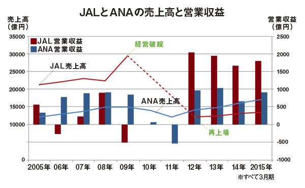 JALとANAの売上高と営業収益