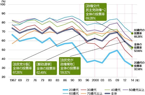 年代別に見る投票率の推移