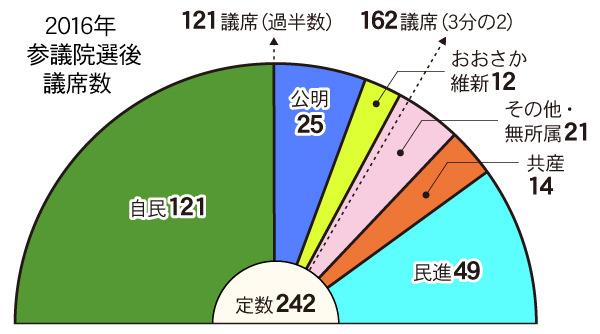 2016参議院選後の議席数