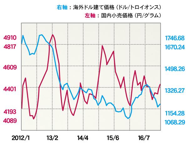 過去5年間の国内と海外の金価格の推移